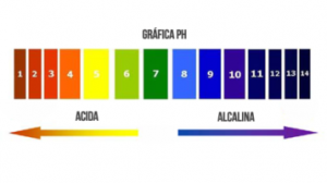 grafica-pH-e1518443646113